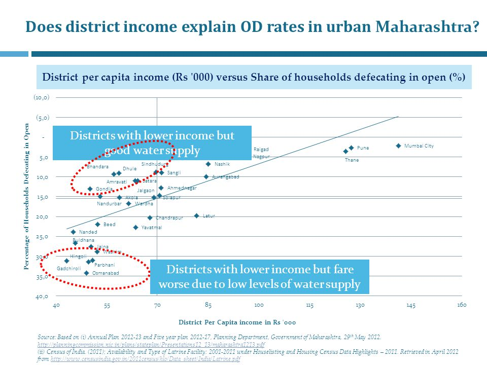 Does district income explain OD rates in urban Maharashtra.
