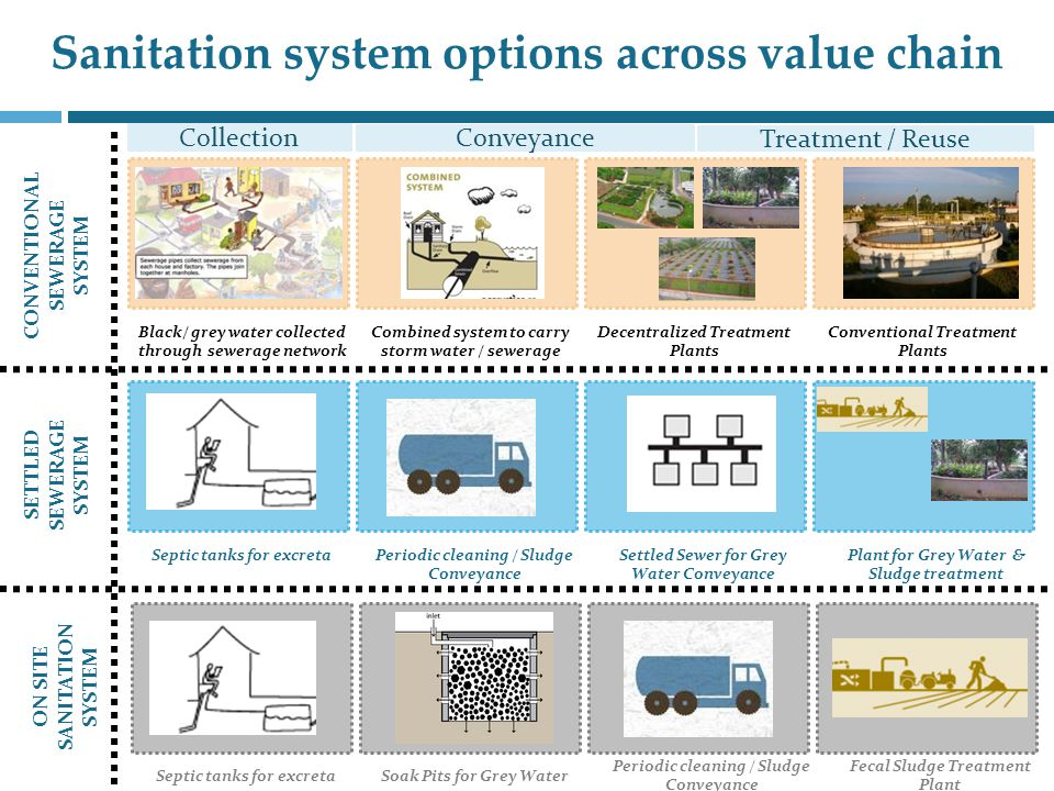 Sanitation system options across value chain Septic tanks for excretaSoak Pits for Grey Water Periodic cleaning / Sludge Conveyance Fecal Sludge Treatment Plant Septic tanks for excretaPeriodic cleaning / Sludge Conveyance Plant for Grey Water & Sludge treatment Black/ grey water collected through sewerage network Combined system to carry storm water / sewerage Settled Sewer for Grey Water Conveyance Decentralized Treatment Plants Conventional Treatment Plants ON SITE SANITATION SYSTEM SETTLED SEWERAGE SYSTEM CONVENTIONAL SEWERAGE SYSTEM Collection Conveyance Treatment / Reuse