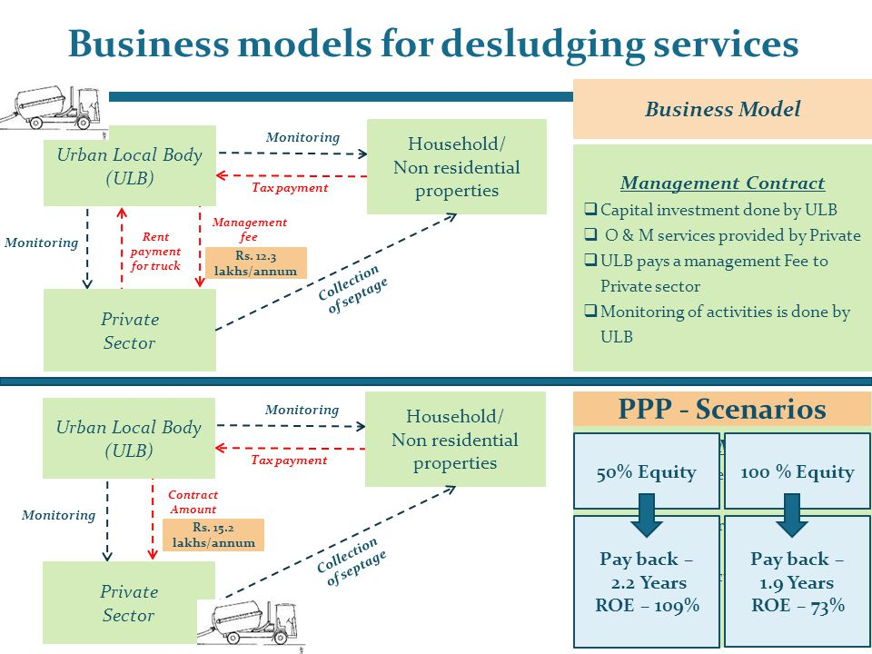 Business models for desludging services Business Model PPP Mode  Capital investment and O & M done by Private  ULB pays a contract amount to Private sector  Monitoring of activities is don e by ULB Private Sector Urban Local Body (ULB) Contract Amount Tax payment Collection of septage Monitoring Household/ Non residential properties Monitoring Private Sector Urban Local Body (ULB) Management fee Tax payment Collection of septage Monitoring Household/ Non residential properties Monitoring Rent payment for truck Management Contract  Capital investment done by ULB  O & M services provided by Private  ULB pays a management Fee to Private sector  Monitoring of activities is done by ULB Regulated Service : (Regular septic tank cleaning services will be provided say once in 3 years and also demand based service will be provided once in 3 years.
