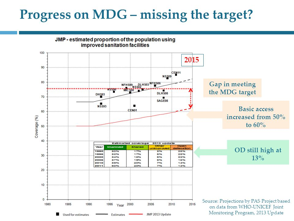 2015 Gap in meeting the MDG target Source: Projections by PAS Project based on data from WHO-UNICEF Joint Monitoring Program, 2013 Update Progress on MDG – missing the target.