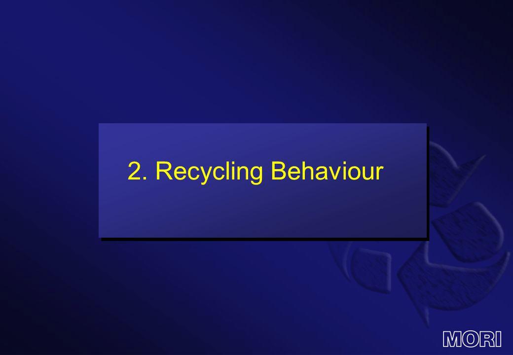 2. Recycling Behaviour