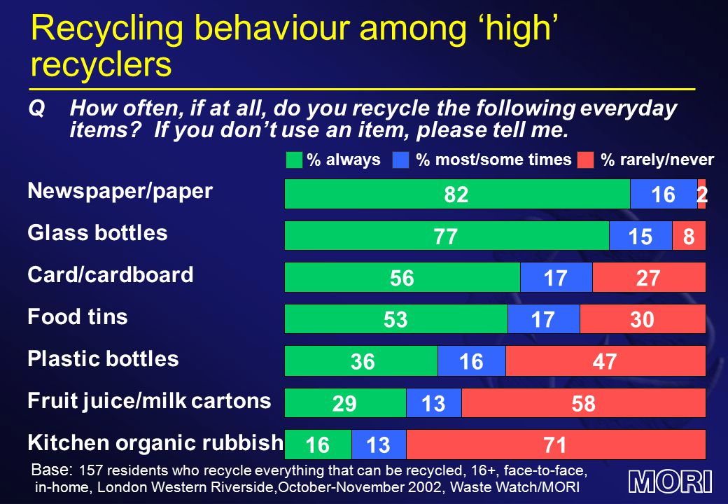 Recycling behaviour among 'high' recyclers % most/some times% always% rarely/never 82 77 16 158 2 Newspaper/paper Glass bottles Base: 157 residents who recycle everything that can be recycled, 16+, face-to-face, in-home, London Western Riverside,October-November 2002, Waste Watch/MORI QHow often, if at all, do you recycle the following everyday items.