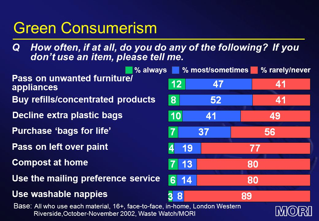 % most/sometimes Green Consumerism Base: All who use each material, 16+, face-to-face, in-home, London Western Riverside,October-November 2002, Waste Watch/MORI % always% rarely/never Pass on unwanted furniture/ appliances Buy refills/concentrated products Pass on left over paint Compost at home Use washable nappies QHow often, if at all, do you do any of the following.