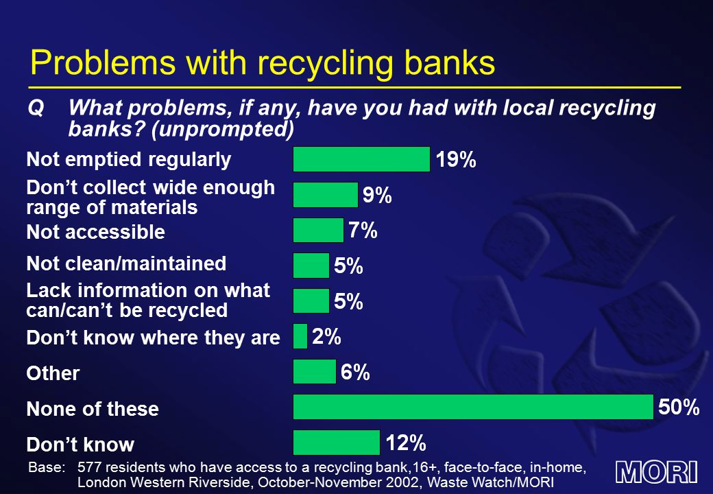 Problems with recycling banks Not emptied regularly QWhat problems, if any, have you had with local recycling banks.