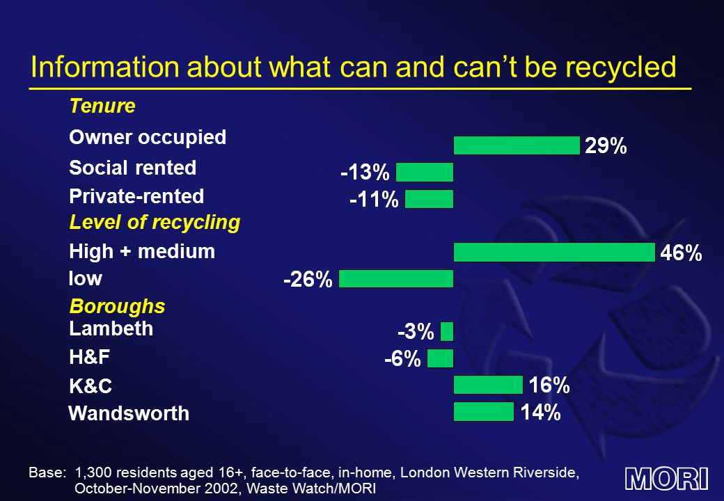 Information about what can and can't be recycled Owner occupied Private-rented High + medium Boroughs H&F Base: 1,300 residents aged 16+, face-to-face, in-home, London Western Riverside, October-November 2002, Waste Watch/MORI Social rented Level of recycling Lambeth K&C Wandsworth Tenure low