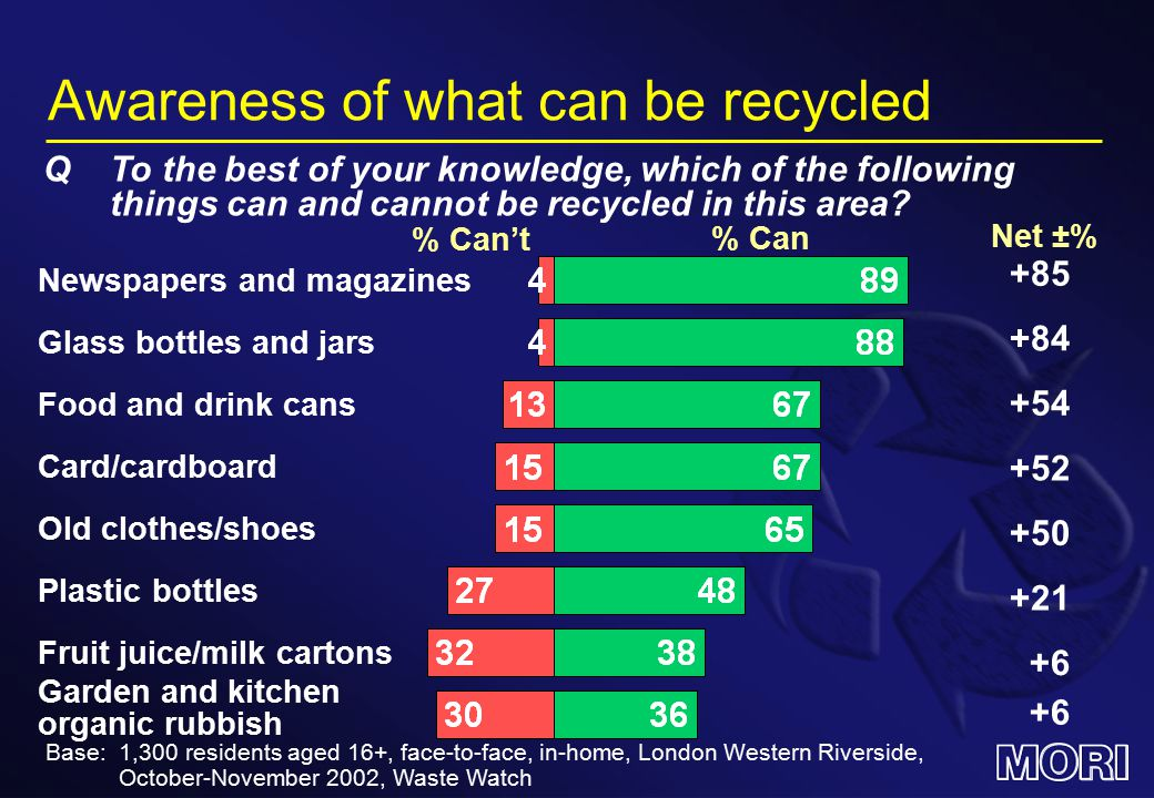 Awareness of what can be recycled % Can QTo the best of your knowledge, which of the following things can and cannot be recycled in this area.