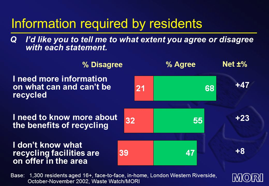 Information required by residents % Agree QI'd like you to tell me to what extent you agree or disagree with each statement.