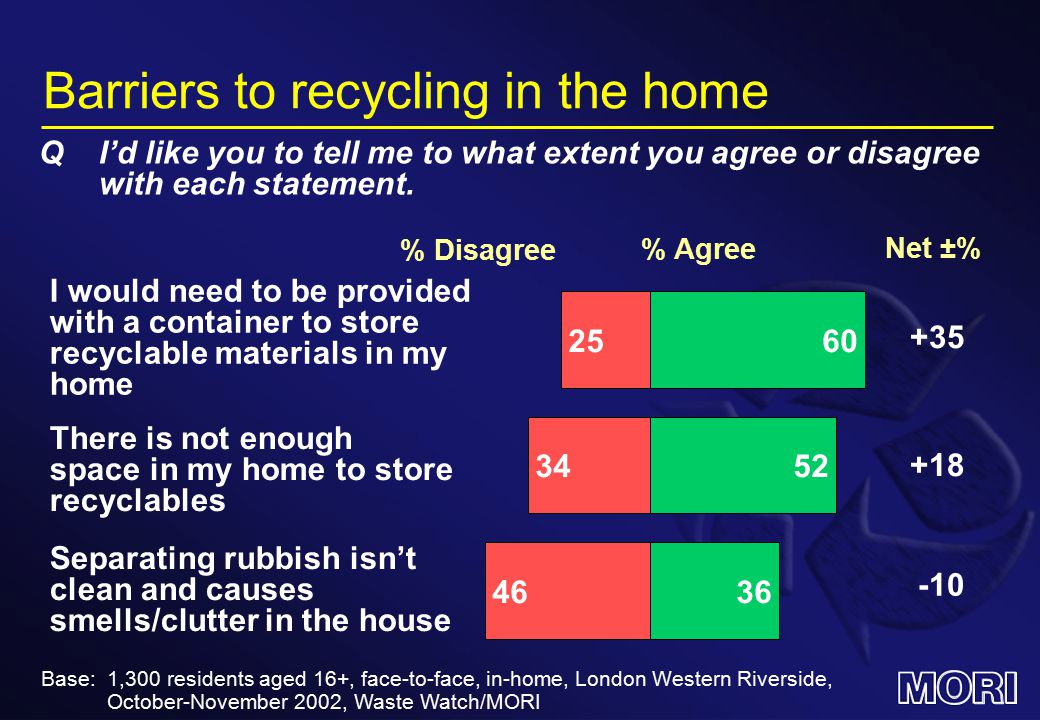 Barriers to recycling in the home % Agree % Disagree Net ±% 6025 I would need to be provided with a container to store recyclable materials in my home +35 5234 There is not enough space in my home to store recyclables +18 3646 Separating rubbish isn't clean and causes smells/clutter in the house -10 QI'd like you to tell me to what extent you agree or disagree with each statement.