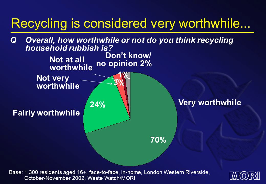 …but it is not a high salience issue Concerned about disposal of society's waste94% Important environmental issue.