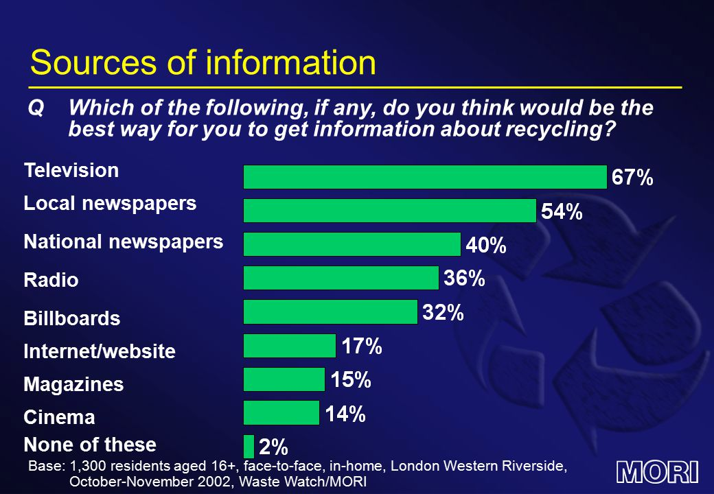 Sources of information Television QWhich of the following, if any, do you think would be the best way for you to get information about recycling.