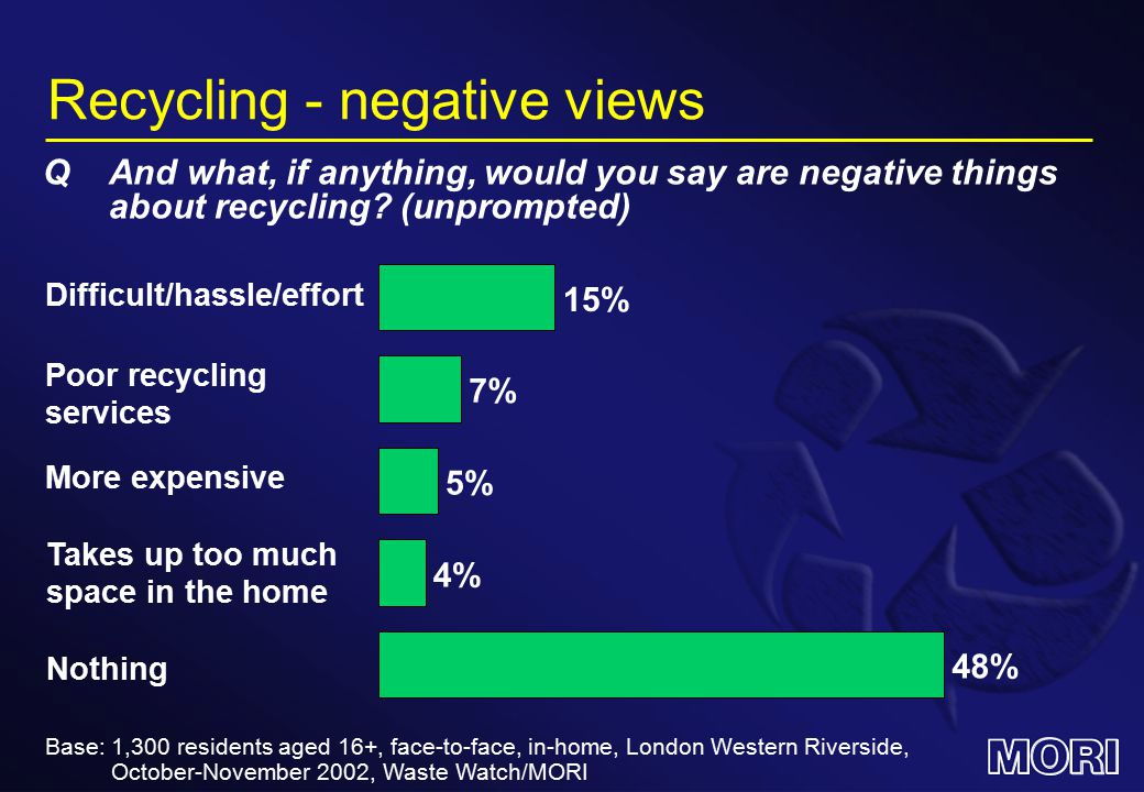 Change in recycling behaviour About the same More Don't know Less Base: 1,300 residents aged 16+, face-to-face, in-home, London Western Riverside, October-November 2002, Waste Watch/MORI QWould you say that you recycle more, less or about the same amount as you did a year ago?
