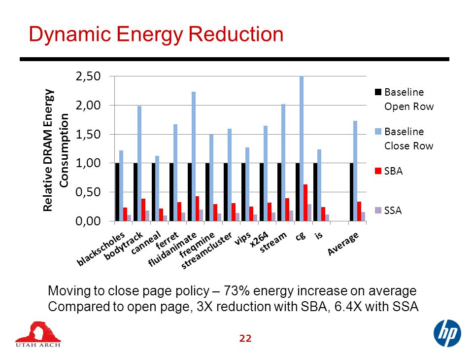 Dynamic Energy Reduction 22 Moving to close page policy – 73% energy increase on average Compared to open page, 3X reduction with SBA, 6.4X with SSA