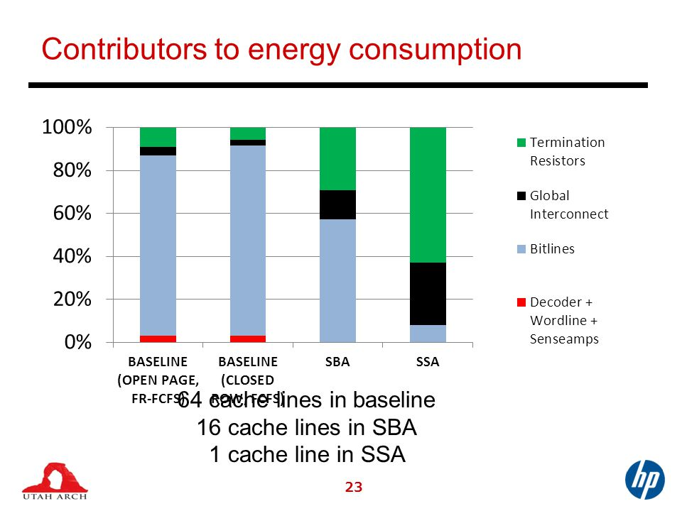 Contributors to energy consumption 23 64 cache lines in baseline 16 cache lines in SBA 1 cache line in SSA