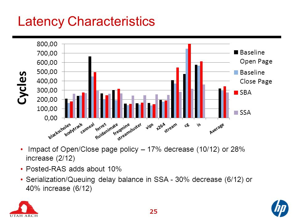 Latency Characteristics 25 Impact of Open/Close page policy – 17% decrease (10/12) or 28% increase (2/12) Posted-RAS adds about 10% Serialization/Queuing delay balance in SSA - 30% decrease (6/12) or 40% increase (6/12)