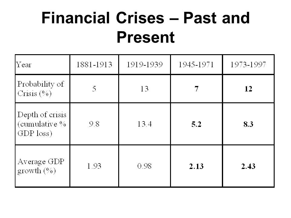 Financial Crises – Past and Present