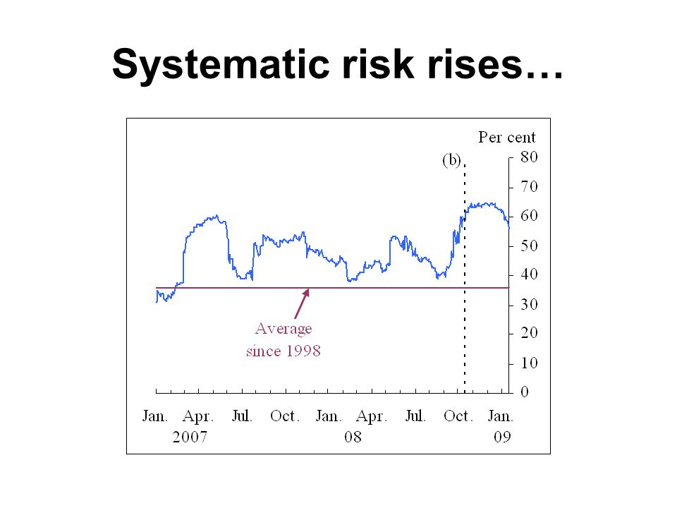 Systematic risk rises…