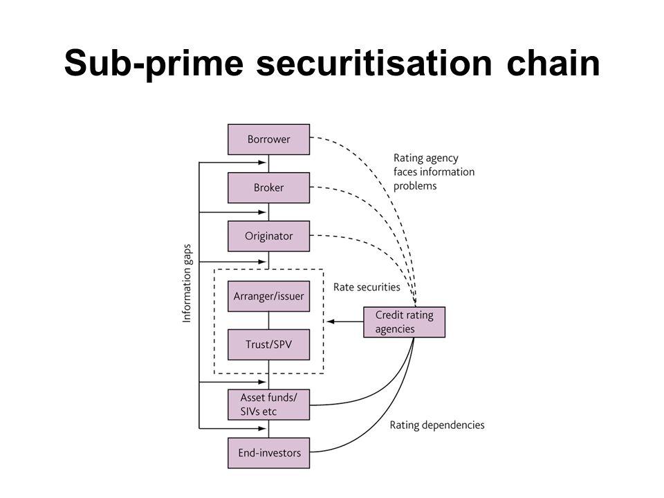 Sub-prime securitisation chain