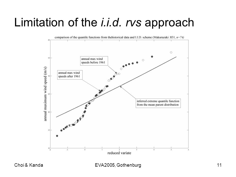 Choi & KandaEVA2005, Gothenburg11 Limitation of the i.i.d. rvs approach