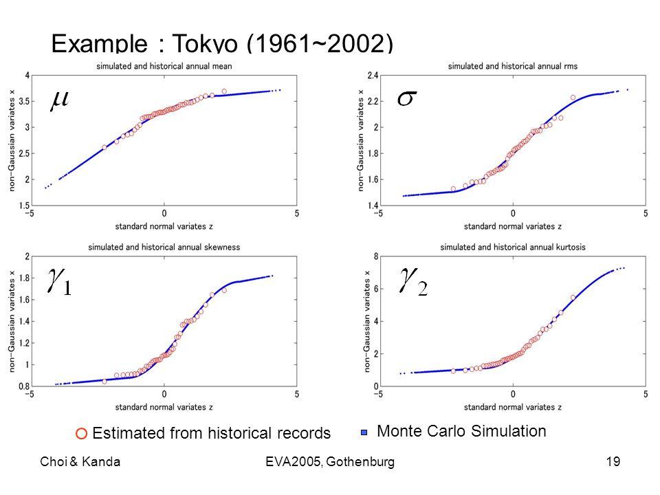 Choi & KandaEVA2005, Gothenburg19 Example : Tokyo (1961~2002) Estimated from historical records Monte Carlo Simulation