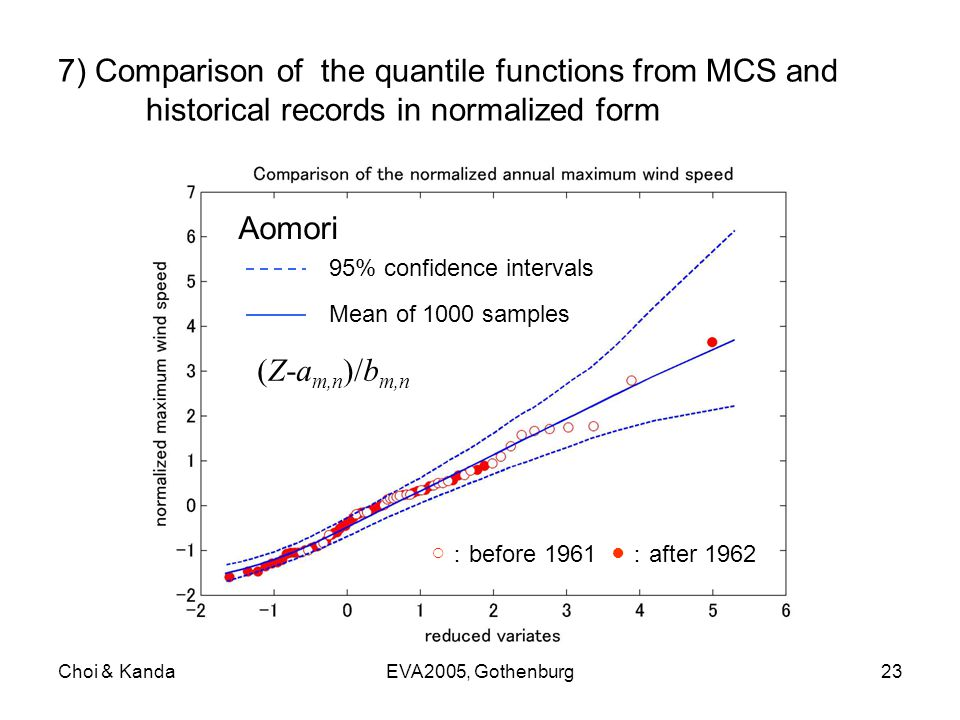 Choi & KandaEVA2005, Gothenburg23 7) Comparison of the quantile functions from MCS and historical records in normalized form Aomori 95% confidence intervals Mean of 1000 samples ○ : before 1961 ● : after 1962 (Z-a m,n )/b m,n