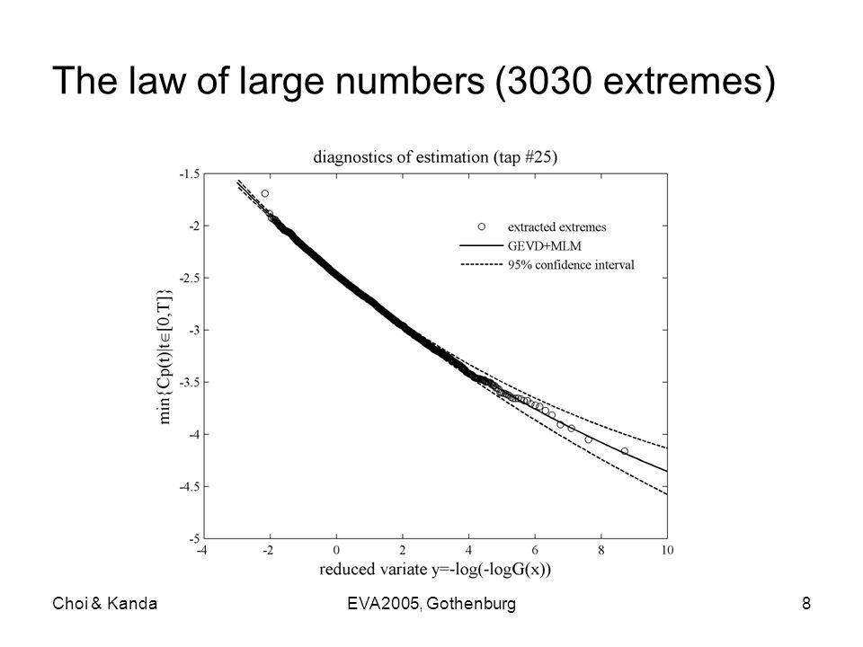 Choi & KandaEVA2005, Gothenburg8 The law of large numbers (3030 extremes)