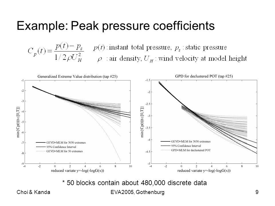 Choi & KandaEVA2005, Gothenburg9 Example: Peak pressure coefficients * 50 blocks contain about 480,000 discrete data