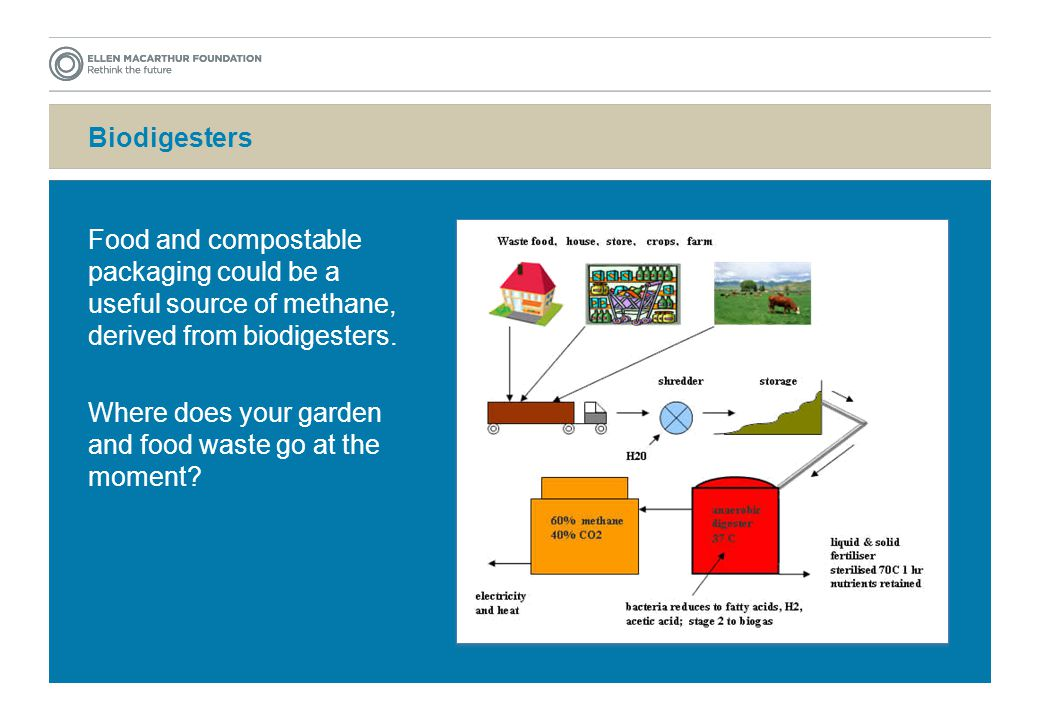 Biodigesters Food and compostable packaging could be a useful source of methane, derived from biodigesters.