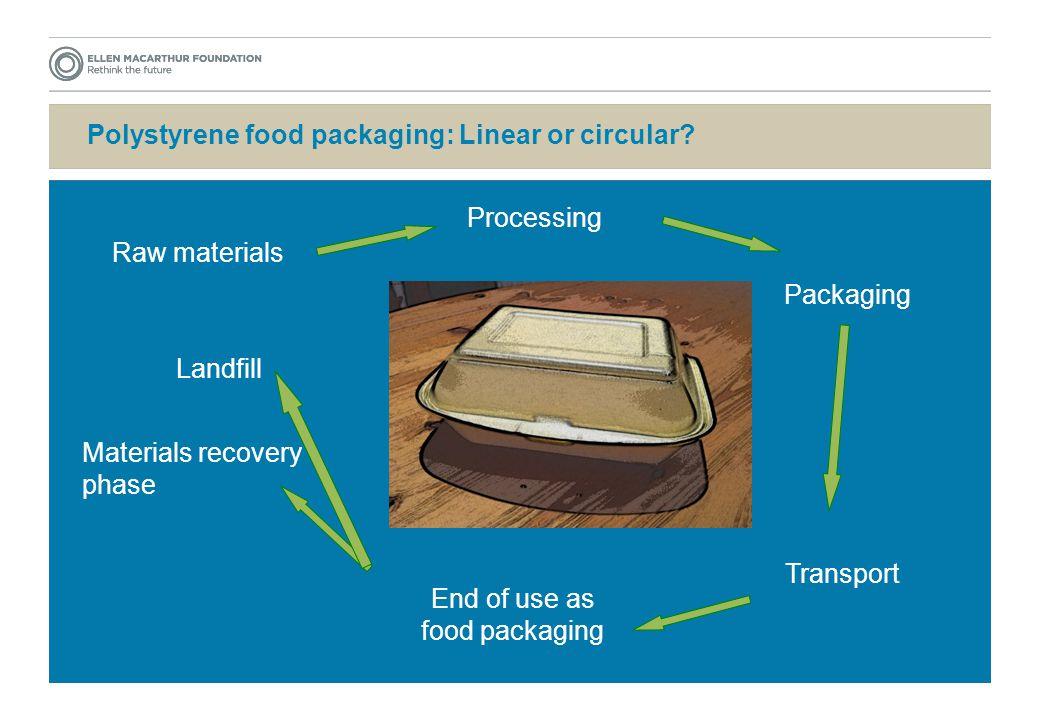 Polystyrene food packaging: Linear or circular.