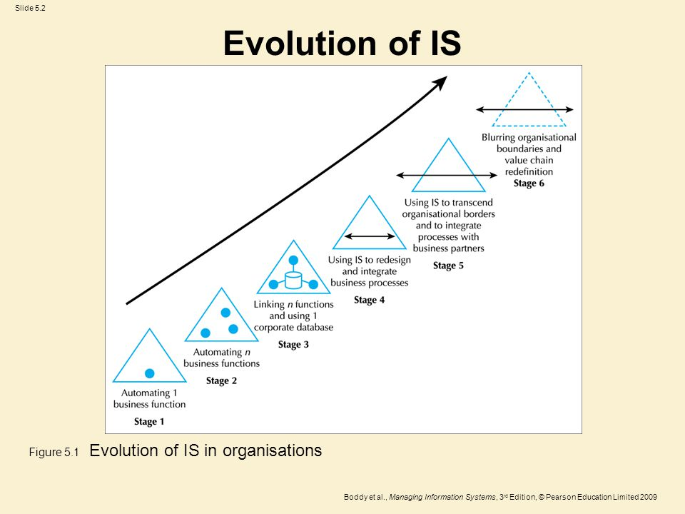 Slide 5.2 Boddy et al., Managing Information Systems, 3 rd Edition, © Pearson Education Limited 2009 Figure 5.1 Evolution of IS in organisations Evolution of IS