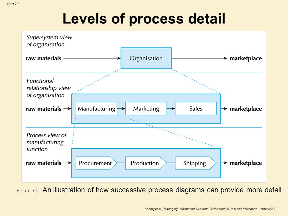 Slide 5.7 Boddy et al., Managing Information Systems, 3 rd Edition, © Pearson Education Limited 2009 Levels of process detail Figure 5.4 An illustrati
