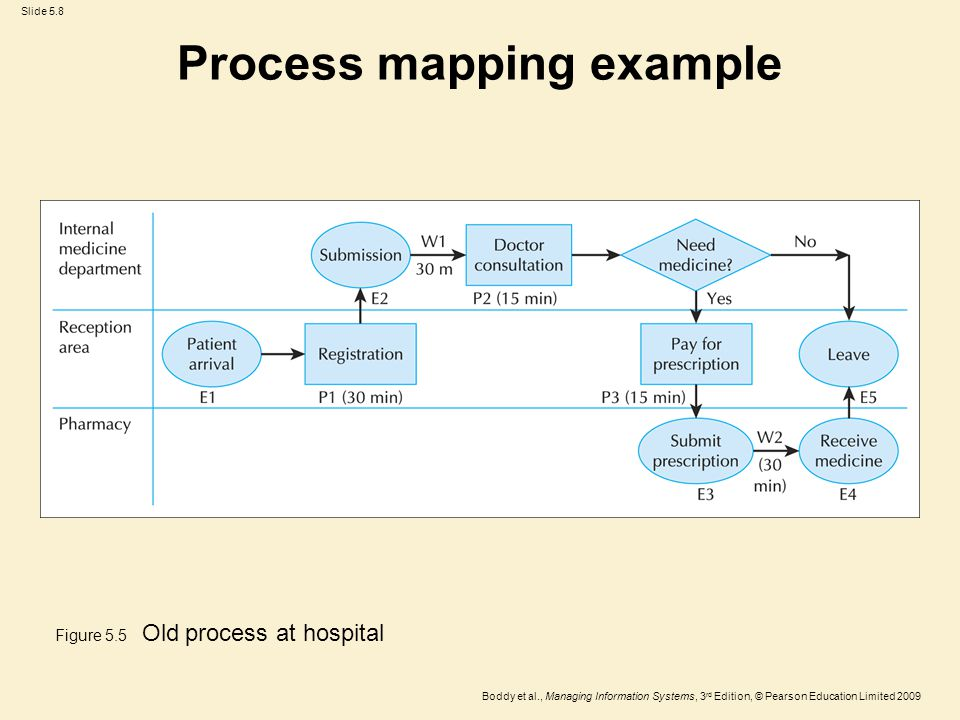 Slide 5.8 Boddy et al., Managing Information Systems, 3 rd Edition, © Pearson Education Limited 2009 Process mapping example Figure 5.5 Old process at