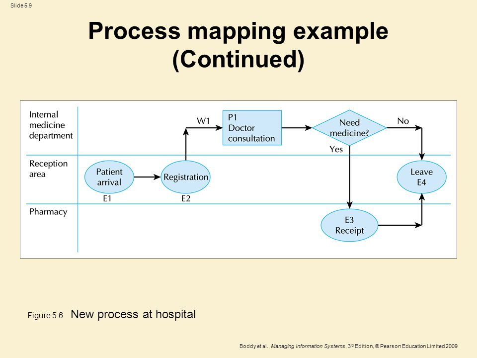Slide 5.9 Boddy et al., Managing Information Systems, 3 rd Edition, © Pearson Education Limited 2009 Process mapping example (Continued) Figure 5.6 Ne