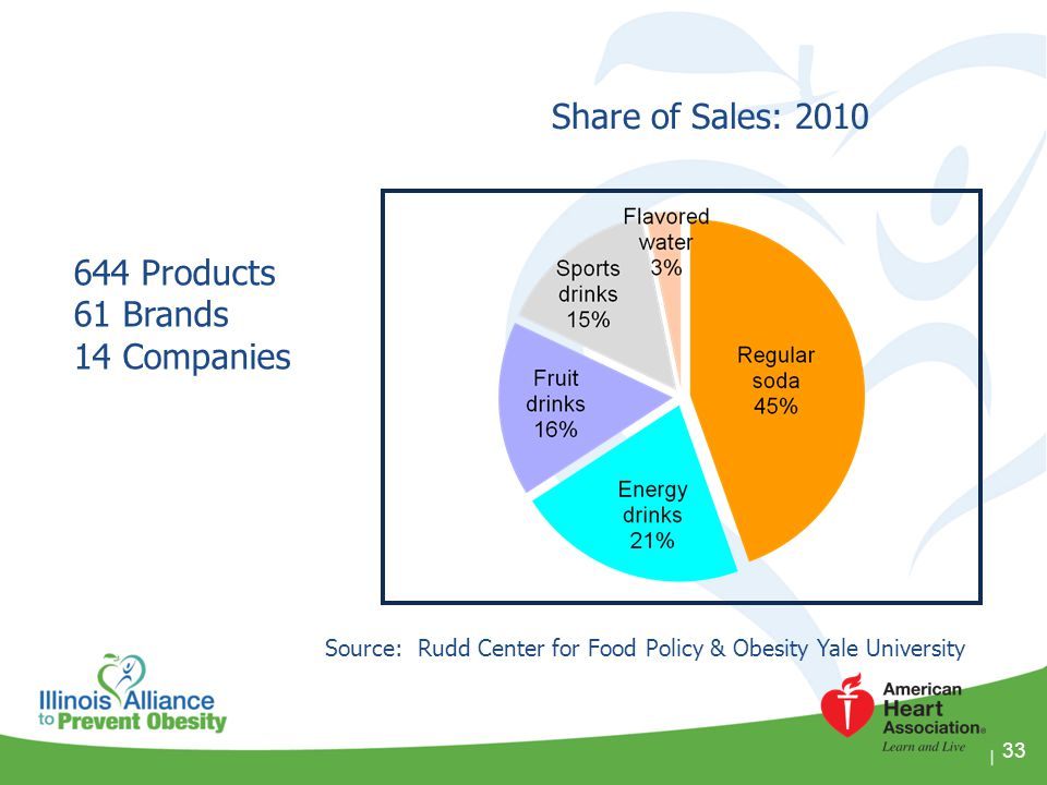 33 644 Products 61 Brands 14 Companies Share of Sales: 2010 Source: Rudd Center for Food Policy & Obesity Yale University