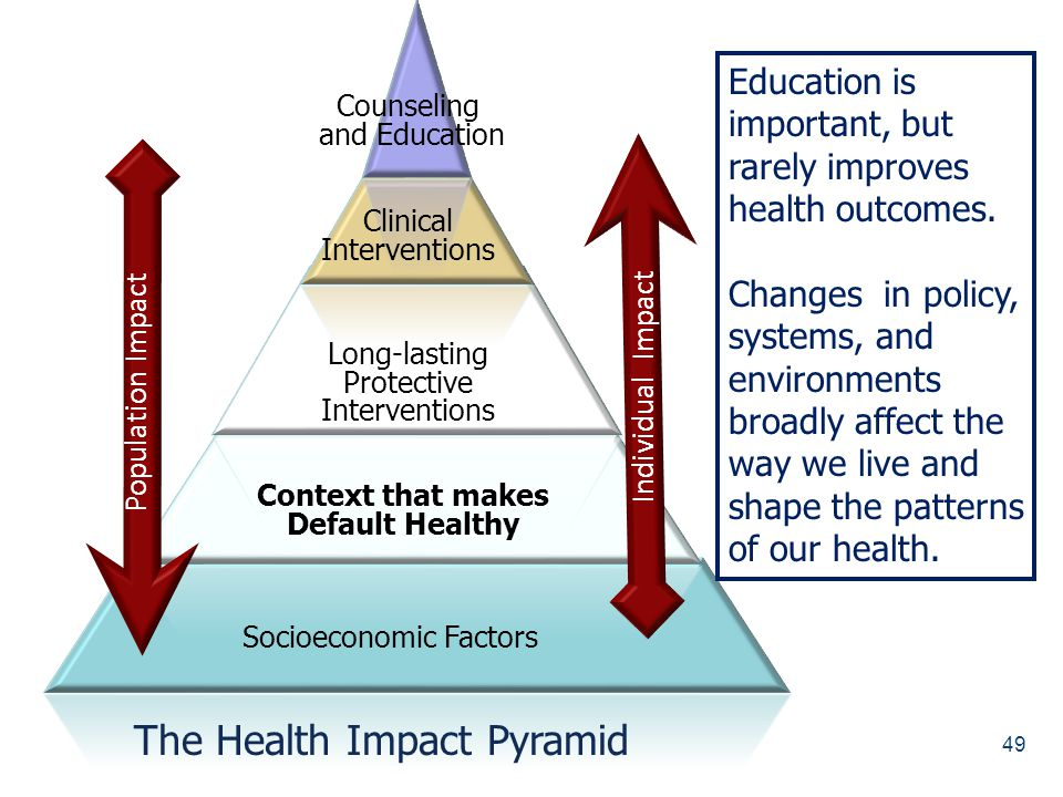 49 Socioeconomic Factors Context that makes Default Healthy Long-lasting Protective Interventions Clinical Interventions Counseling and Education Popu