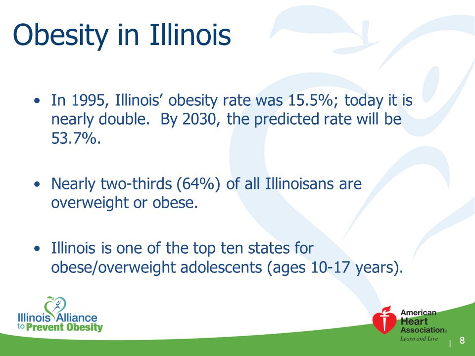 1 in 5 Illinois children are obese; the fourth worst rate in the US.
