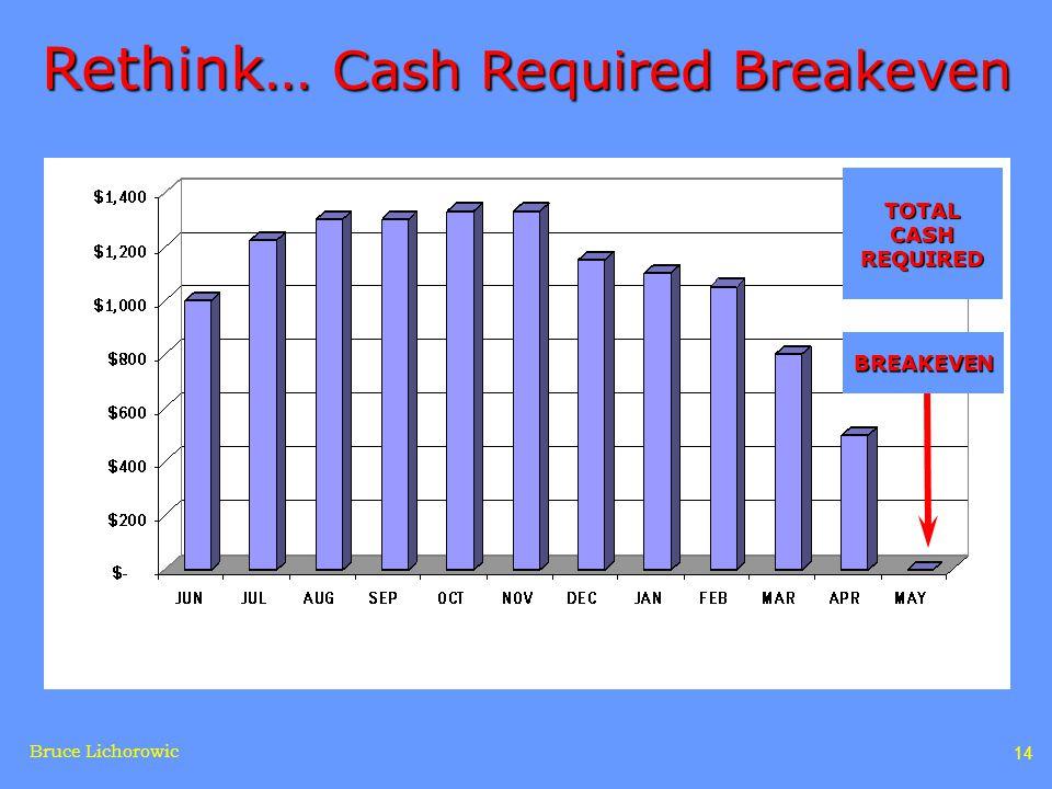 Bruce Lichorowic 14 Rethink… Cash Required Breakeven TOTAL CASH REQUIRED BREAKEVEN