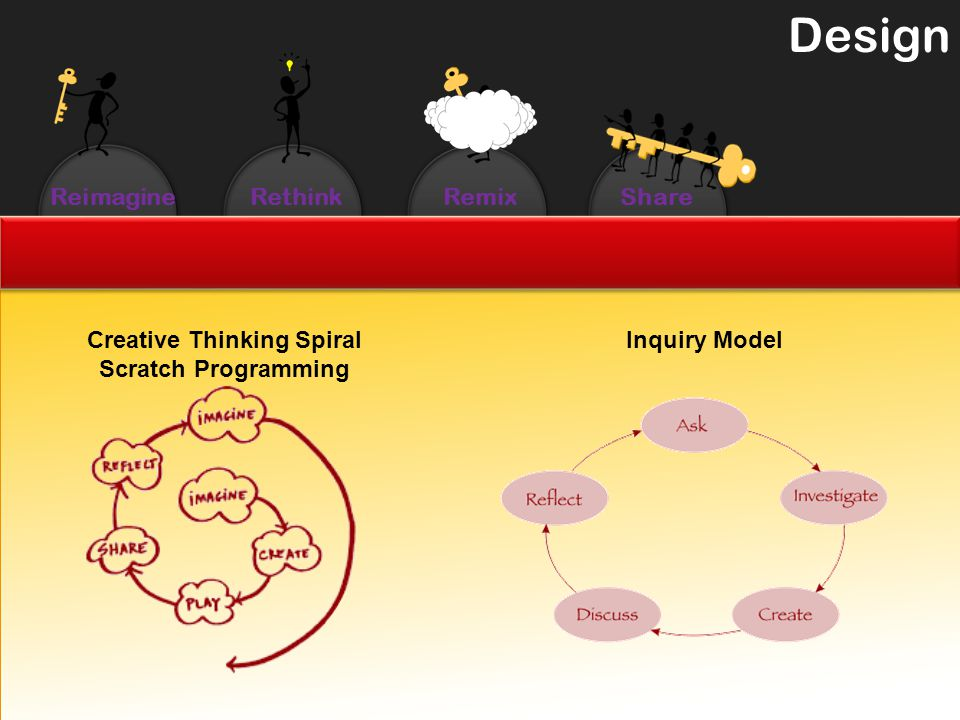 ReimagineRethinkRemixShare Design Creative Thinking Spiral Scratch Programming Inquiry Model
