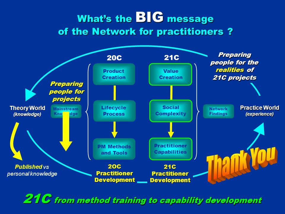 Theory World (knowledge) Practice World (experience) What's the BIG message of the Network for practitioners .