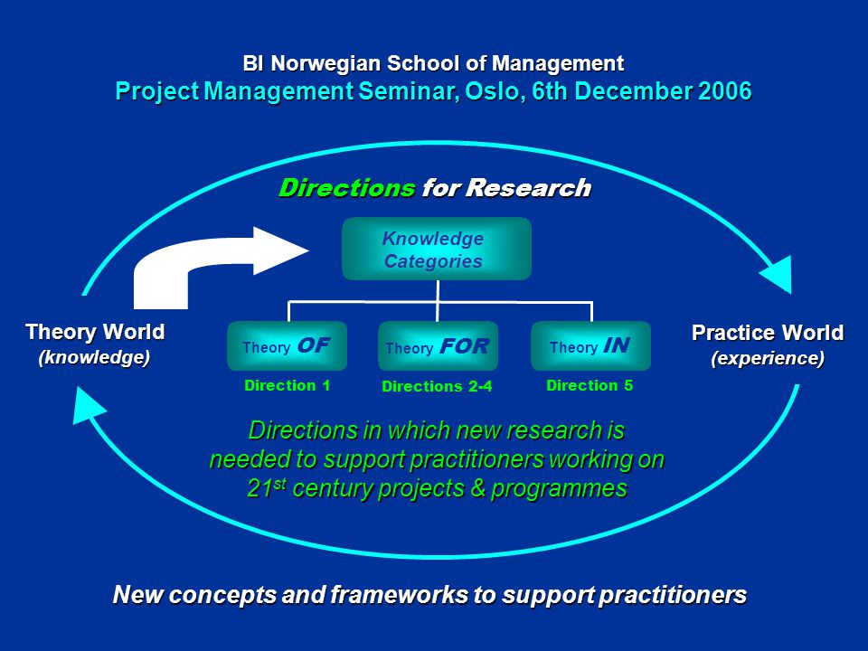 New concepts and frameworks to support practitioners Directions for Research Theory World (knowledge) Practice World (experience) Directions in which new research is needed to support practitioners working on 21 st century projects & programmes Theory OF Theory FOR Theory IN Knowledge Categories Direction 1 Directions 2-4 Direction 5 BI Norwegian School of Management Project Management Seminar, Oslo, 6th December 2006