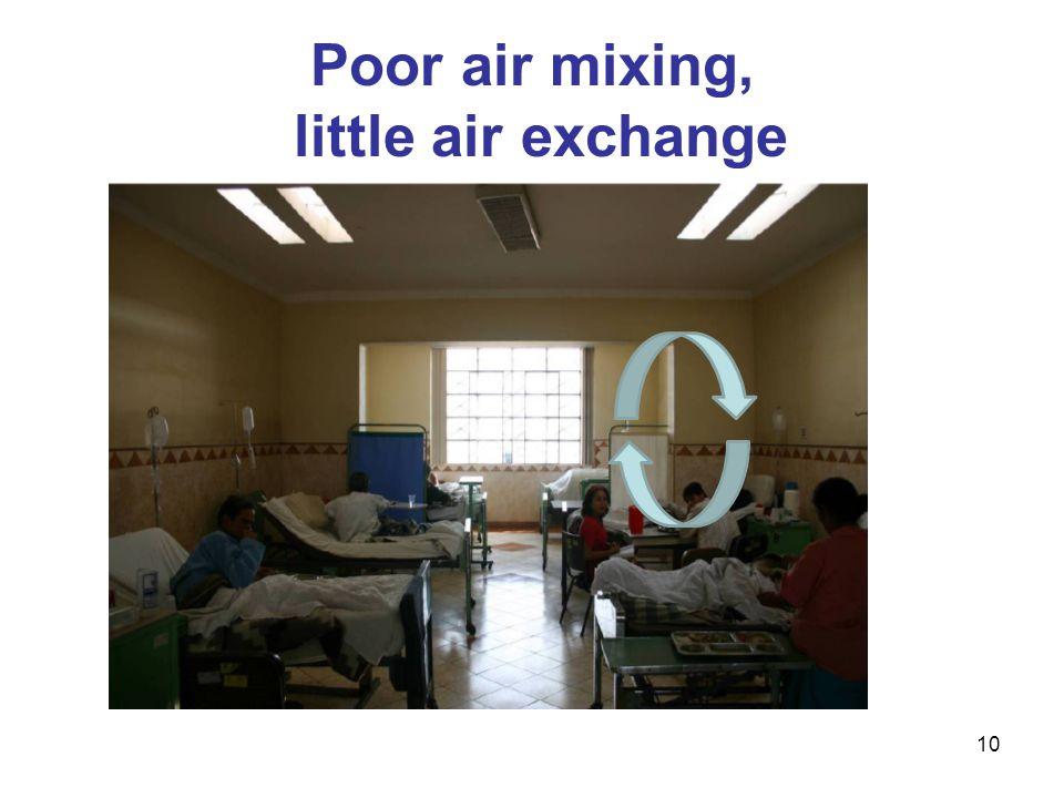 Poor air mixing, little air exchange 10