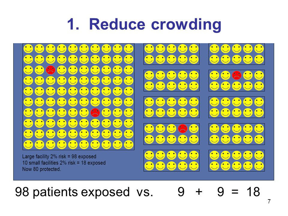 1. Reduce crowding 98 patients exposed vs. 9 + 9 = 18 7