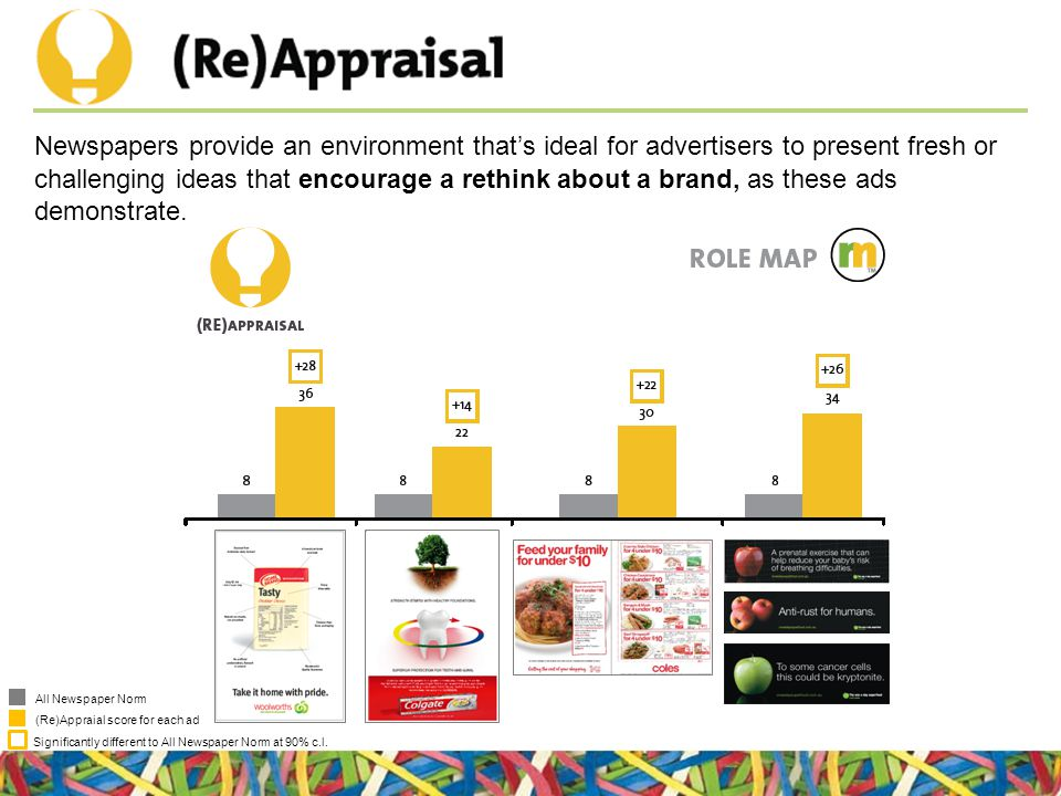 All Newspaper Norm (Re)Appraial score for each ad Significantly different to All Newspaper Norm at 90% c.l. Newspapers provide an environment that's i