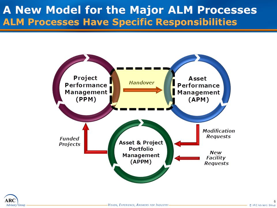 6 © ARC Advisory Group A New Model for the Major ALM Processes ALM Processes Have Specific Responsibilities