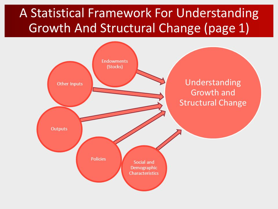 A Statistical Framework For Understanding Growth And Structural Change (page 1) Understanding Growth and Structural Change Endowments (Stocks) Other InputsOutputsPolicies Social and Demographic Characteristics