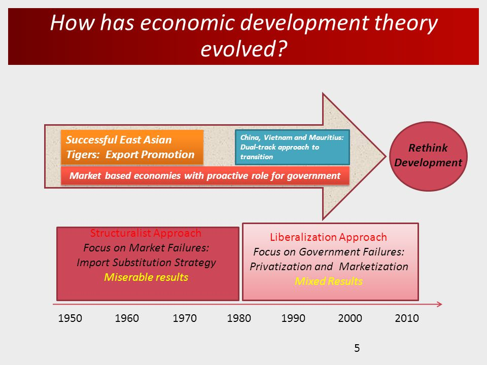 How has economic development theory evolved.