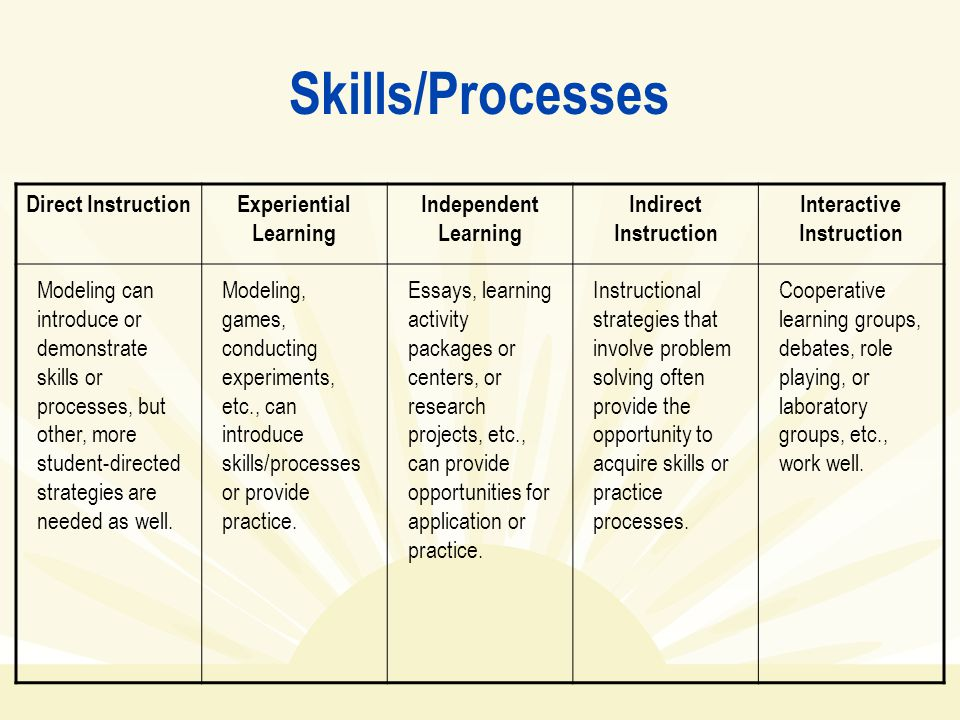 understanding by design planning instruction stage three prepared  skills processes direct instructionexperiential learning independent learning indirect instruction interactive instruction modeling can introduce or