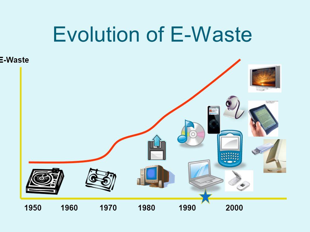 Evolution of E-Waste 1950 1960 1970 1980 1990 2000 E-Waste