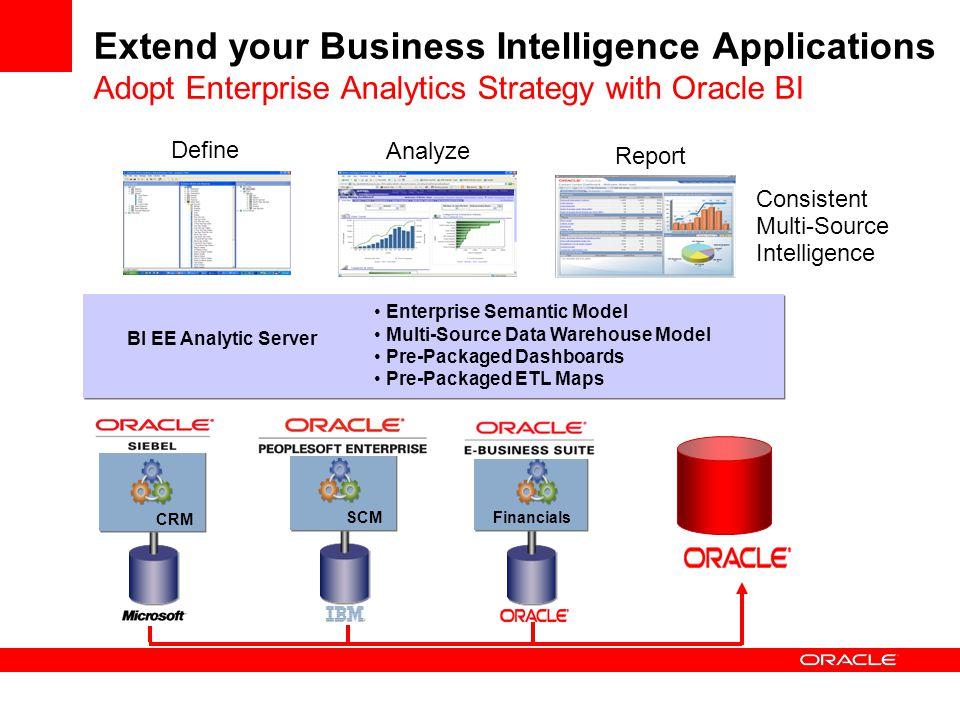 BI EE Analytic Server Enterprise Semantic Model Multi-Source Data Warehouse Model Pre-Packaged Dashboards Pre-Packaged ETL Maps Report Define Analyze