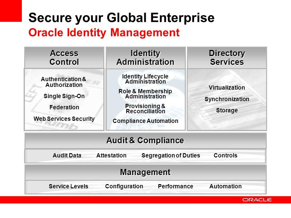 Secure your Global Enterprise Oracle Identity Management AccessControlDirectoryServicesIdentityAdministration Authentication & Authorization Single Si