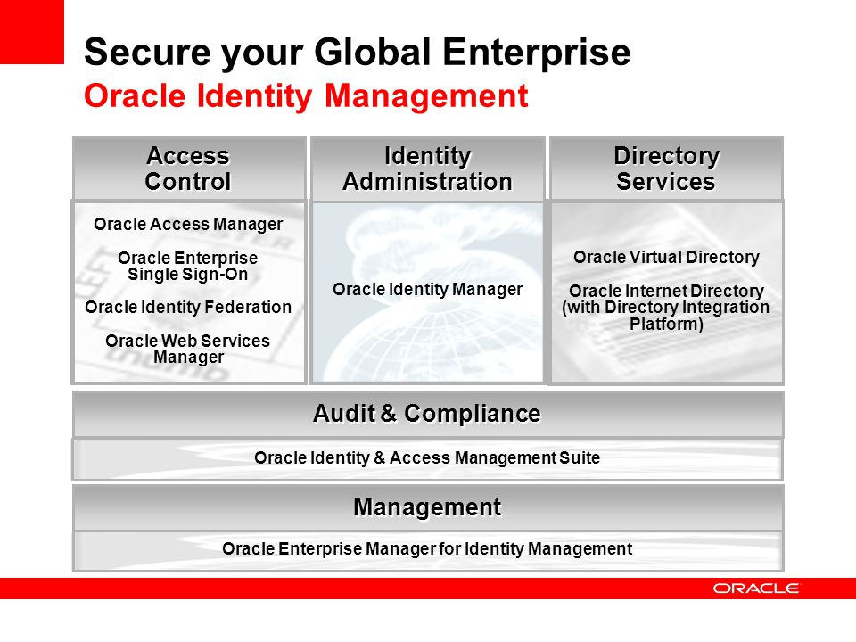 Secure your Global Enterprise Oracle Identity Management AccessControlDirectoryServicesIdentityAdministration Oracle Access Manager Oracle Enterprise